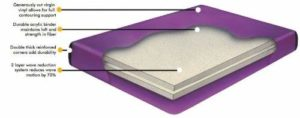 King Waveless Hardside Waterbed Mattress Kit includes liner and fill kit