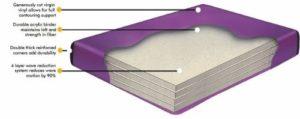 Waterbed 95% Ultra Waveless Queen Size Hardside Mattress KIT